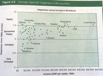 Graph showing Ghana as having high reported happiness levels